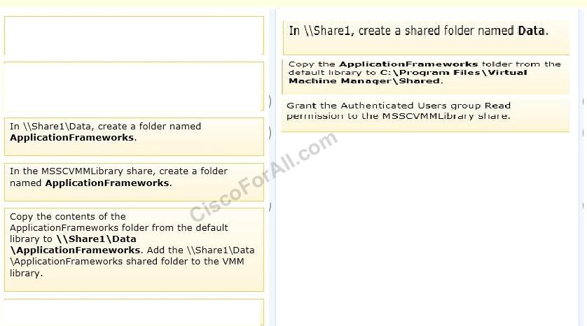 Virtual Machine Manager-VMM