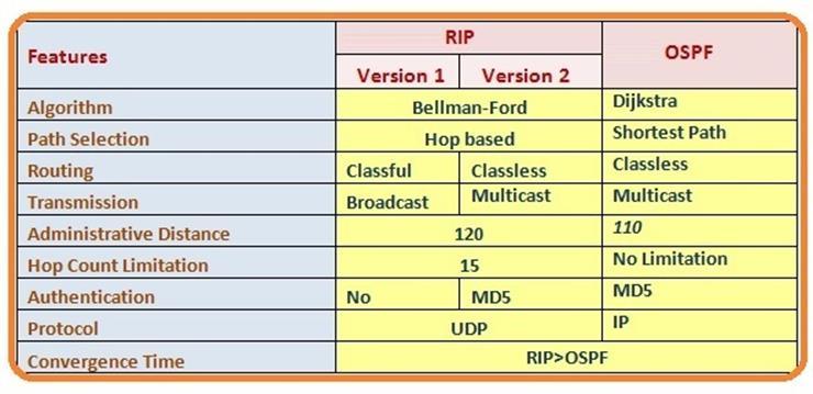 Rip vs OSPF