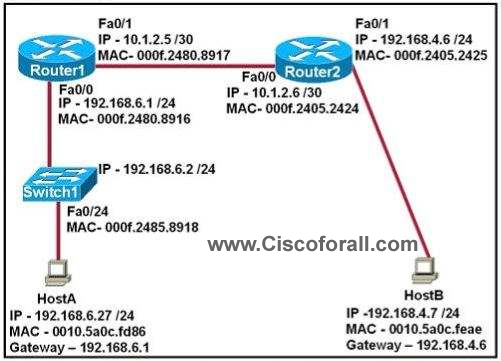 ip routing questions