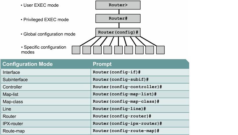 configuration commands