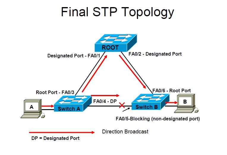 spanning-tree-protocol