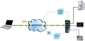 VPN Connectivity