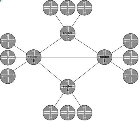A-16-Router-Network
