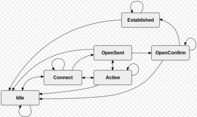 BGP-Adjacency-States