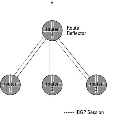 Route-Reflector